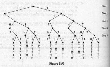 Section highlights53 380387 results of tossing a coin 5 times no two heads in a row binary decision tree ccuart Choice Image