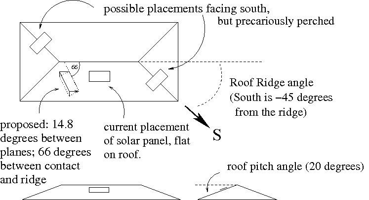 Roof Degrees Amp Shed Roof Pitch With Corresponding Degrees